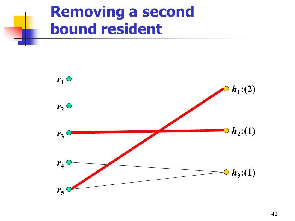 42 Removing a second bound resident r2r2 r3r3 r4r4 r5r5 r1r1 h 1 :(2) h 2 :(1) h 3 :(1)