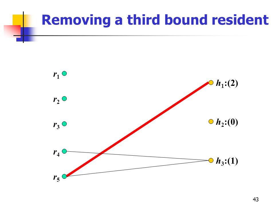 43 Removing a third bound resident r2r2 r3r3 r4r4 r5r5 r1r1 h 1 :(2) h 2 :(0) h 3 :(1)