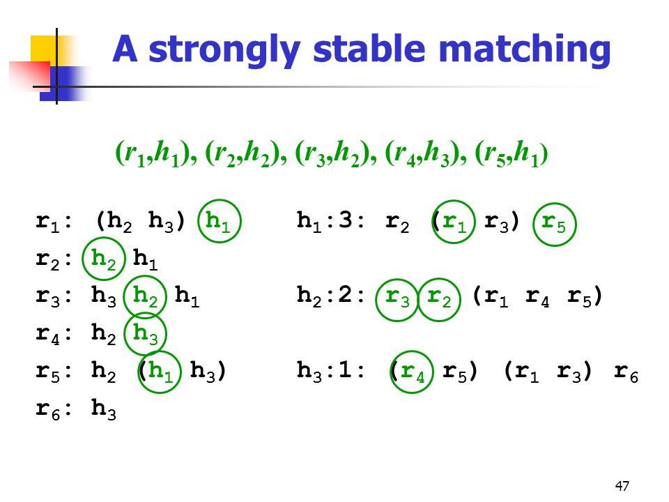 47 A strongly stable matching r 1 : (h 2 h 3 ) h 1 r 2 : h 2 h 1 r 3 : h 3 h 2 h 1 r 4 : h 2 h 3 r 5 : h 2 (h 1 h 3 ) r 6 : h 3 h 1 :3: r 2 (r 1 r 3 )