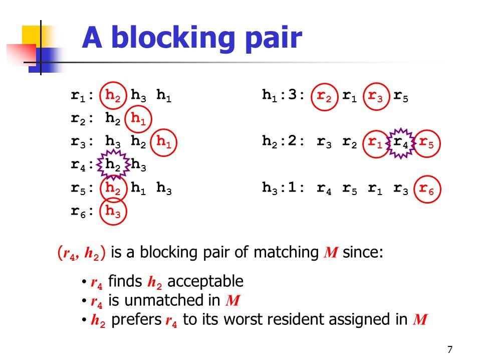 7 A blocking pair r 1 : h 2 h 3 h 1 r 2 : h 2 h 1 r 3 : h 3 h 2 h 1 r 4 : h 2 h 3 r 5 : h 2 h 1 h 3 r 6 : h 3 h 1 :3: r 2 r 1 r 3 r 5 h 2 :2: r 3 r 2