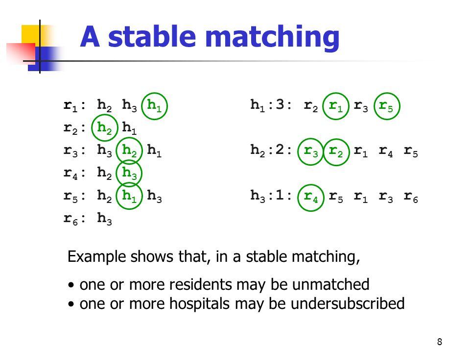 8 A stable matching r 1 : h 2 h 3 h 1 r 2 : h 2 h 1 r 3 : h 3 h 2 h 1 r 4 : h 2 h 3 r 5 : h 2 h 1 h 3 r 6 : h 3 h 1 :3: r 2 r 1 r 3 r 5 h 2 :2: r 3 r