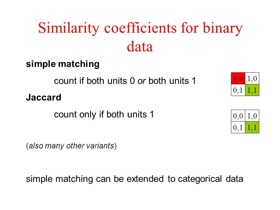 Similarity coefficients for binary data simple matching count if both units 0 or both units 1 Jaccard count only if both units 1 (also many other vari