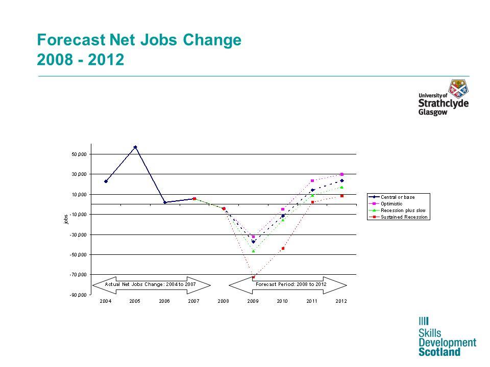 Forecast Net Jobs Change 2008 - 2012