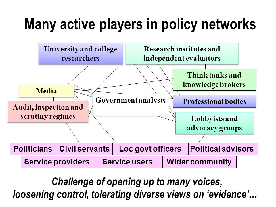 Many active players in policy networks PoliticiansCivil servantsPolitical advisors Professional bodies Media Lobbyists and advocacy groups Audit, inspection and scrutiny regimes Government analysts University and college researchers Research institutes and independent evaluators Think tanks and knowledge brokers Wider community Loc govt officers Service providersService users Challenge of opening up to many voices, loosening control, tolerating diverse views on evidence…