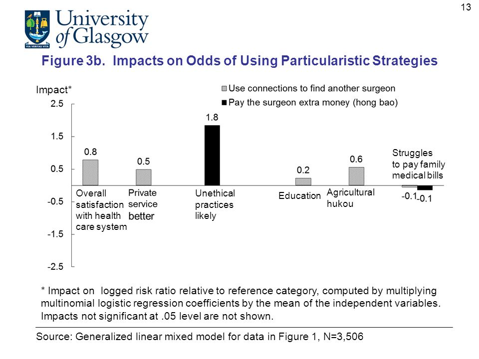 Figure 3b. Impacts on Odds of Using Particularistic Strategies Source: Generalized linear mixed model for data in Figure 1, N=3,506 Impact* * Impact o