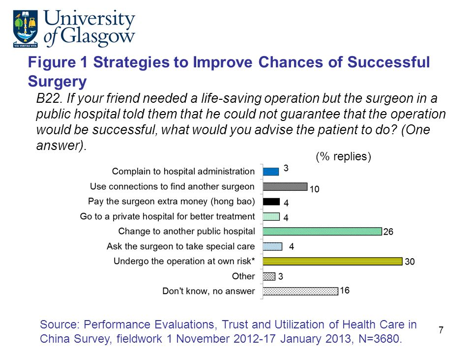 Figure 1 Strategies to Improve Chances of Successful Surgery B22.