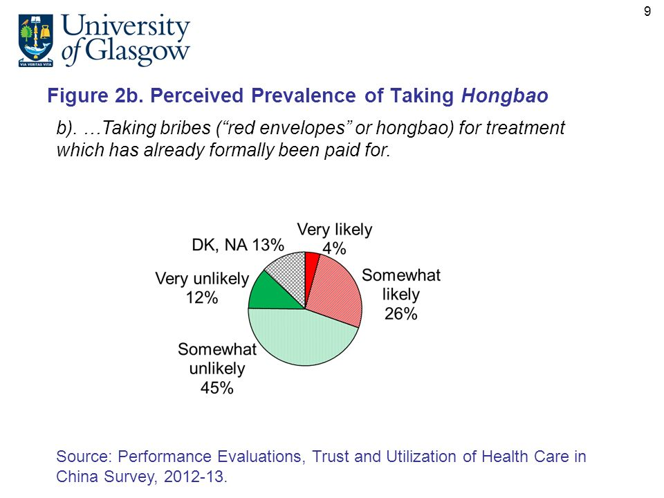 Figure 2b. Perceived Prevalence of Taking Hongbao Source: Performance Evaluations, Trust and Utilization of Health Care in China Survey, 2012-13. b).