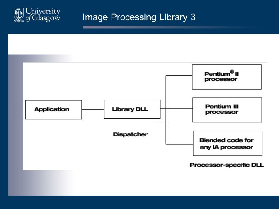 Image Processing Library 3