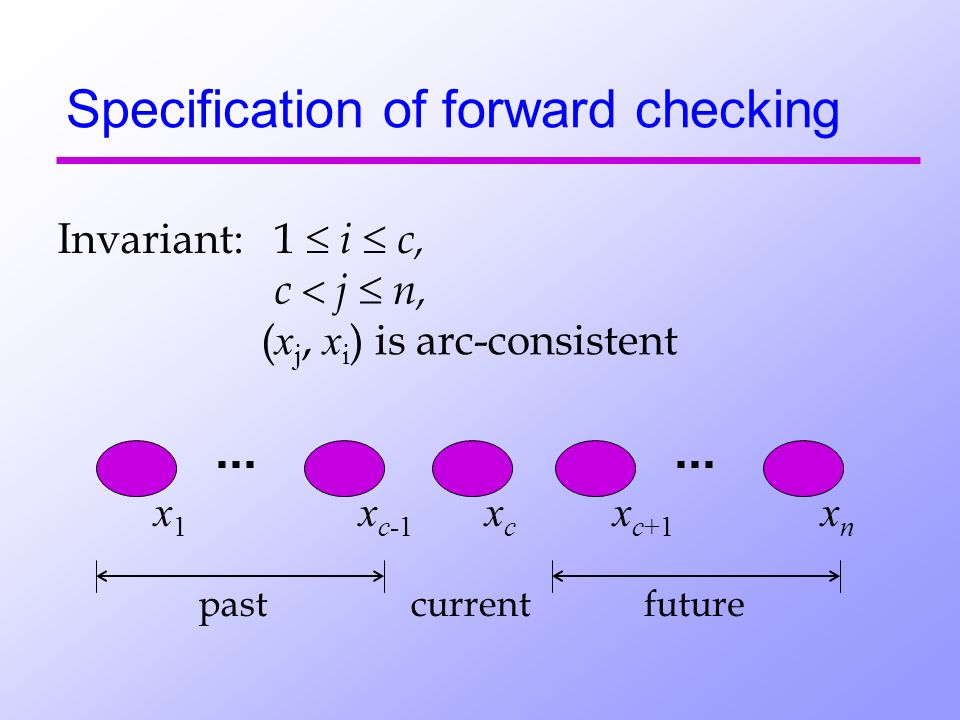 Specification of forward checking Invariant:1 i c, c j n, ( x j, x i ) is arc-consistent x1 x1 x c-1 xc xc x c+1 xn xn currentpastfuture