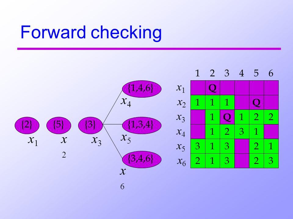 Forward checking {2}{5} Q Q Q 1 1 11 1 1 1 1 1 2 2 2 22 2 3 33 33 {3} {1,4,6} {1,3,4} {3,4,6} x1 x1 x5 x5 x6x6 x3 x3 x4 x4 x2x2 432156 x1 x1 x5 x5 x6x6 x3 x3 x4 x4 x2x2 1