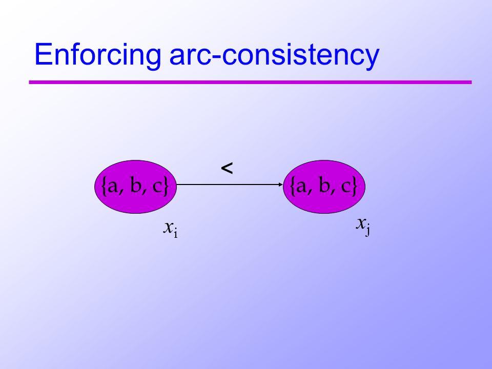 Enforcing arc-consistency {a, b, c} < xi xi xj xj