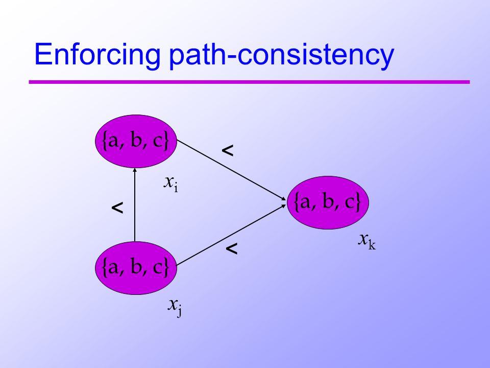 Enforcing path-consistency < {a, b, c} xi xi xj xj xk xk < <