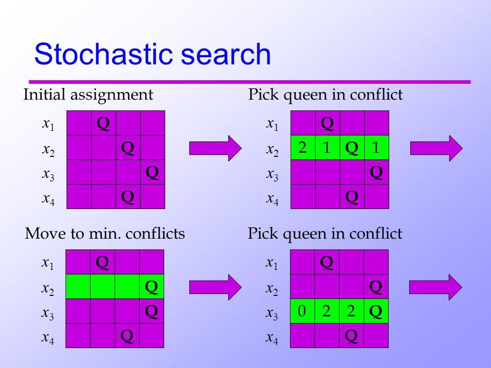 Stochastic search Q Q Q x1 x1 Q Initial assignment x2 x2 x3 x3 x4 x4 112 Pick queen in conflict Q Q Q x1 x1 Q x2 x2 x3 x3 x4 x4 Move to min.