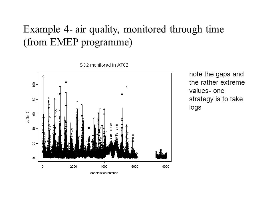 Example 4- air quality, monitored through time (from EMEP programme) note the gaps and the rather extreme values- one strategy is to take logs