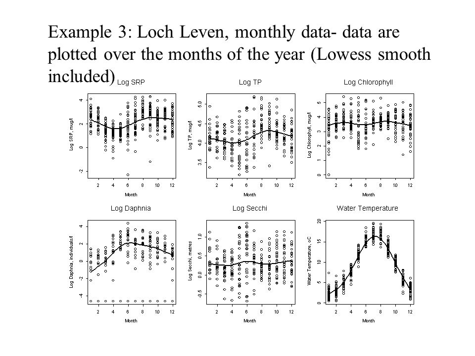 Example 3: Loch Leven, monthly data- data are plotted over the months of the year (Lowess smooth included)