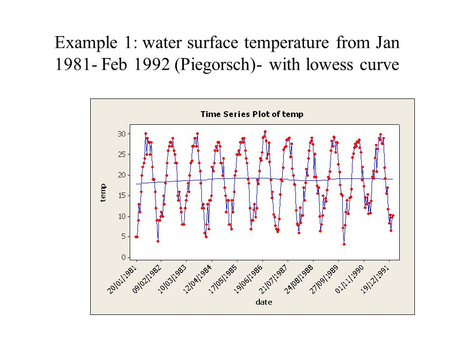 Example 1: water surface temperature from Jan 1981- Feb 1992 (Piegorsch)- with lowess curve