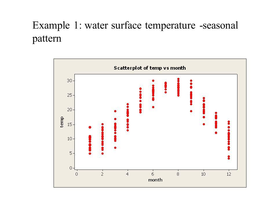Example 1: water surface temperature -seasonal pattern