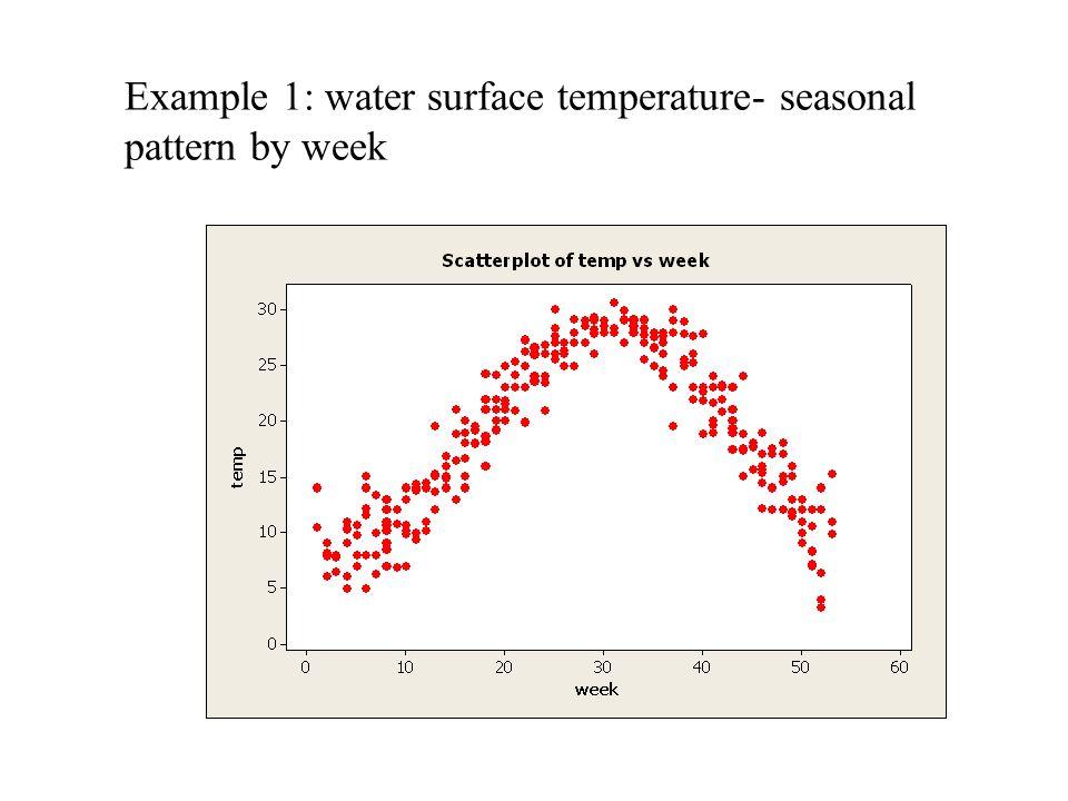 Example 1: water surface temperature- seasonal pattern by week