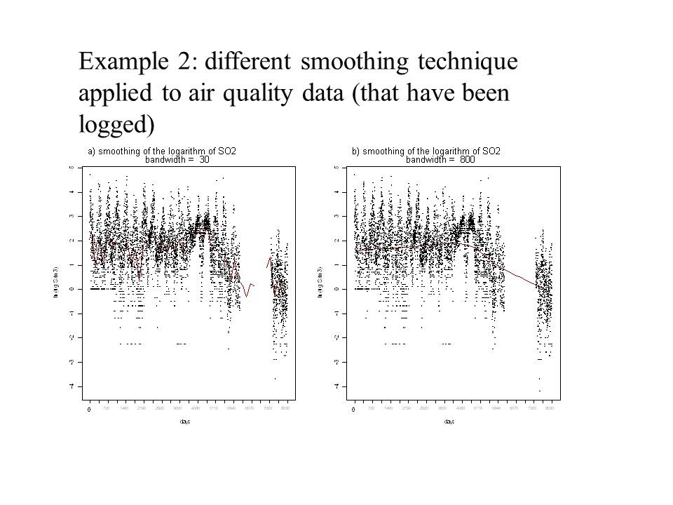 Example 2: different smoothing technique applied to air quality data (that have been logged)