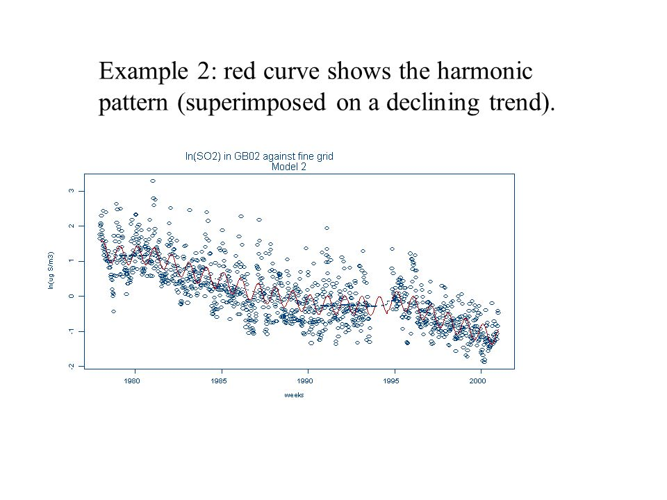 Example 2: red curve shows the harmonic pattern (superimposed on a declining trend).