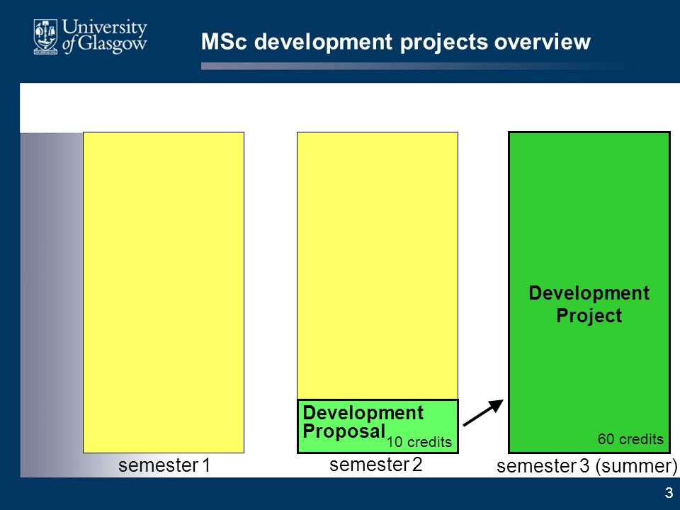 3 MSc development projects overview Development Project 60 credits semester 3 (summer) Development Proposal 10 credits semester 2 semester 1