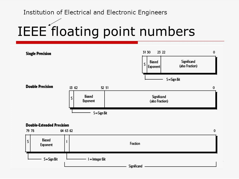 IEEE floating point numbers Institution of Electrical and Electronic Engineers