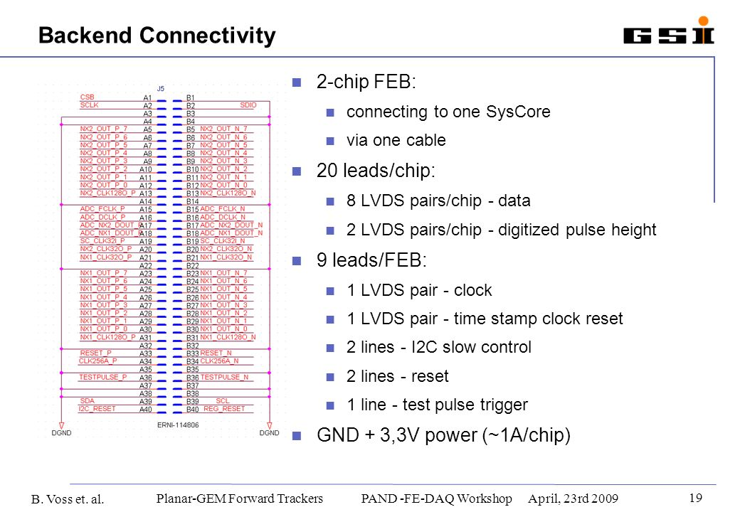 B. Voss et. al. 19 Planar-GEM Forward Trackers PAND -FE-DAQ WorkshopApril, 23rd 2009 Backend Connectivity 2-chip FEB: connecting to one SysCore via on