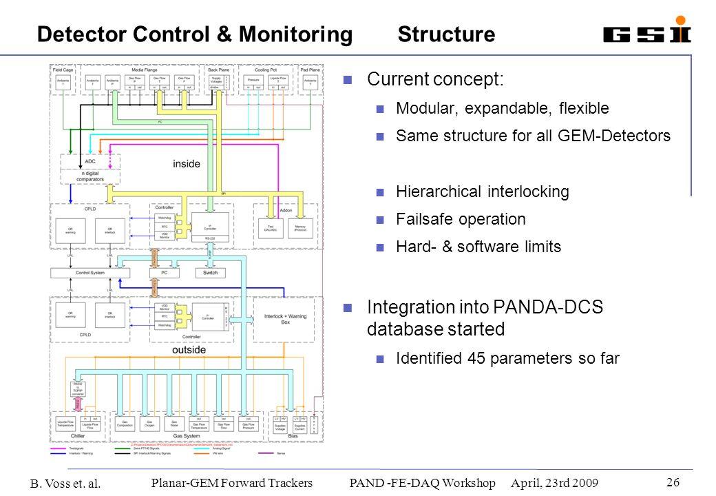 B. Voss et. al. 26 Planar-GEM Forward Trackers PAND -FE-DAQ WorkshopApril, 23rd 2009 Detector Control & Monitoring Structure Current concept: Modular,