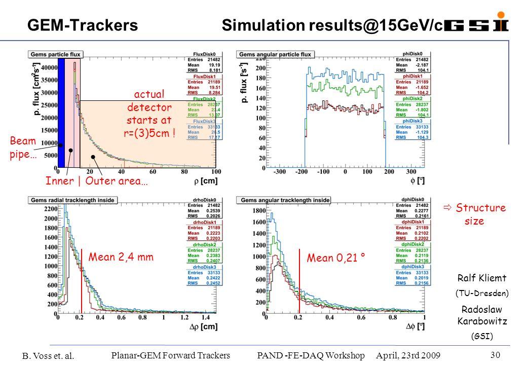 B. Voss et. al. 30 Planar-GEM Forward Trackers PAND -FE-DAQ WorkshopApril, 23rd 2009 GEM-Trackers Simulation results@15GeV/c Ralf Kliemt (TU-Dresden)