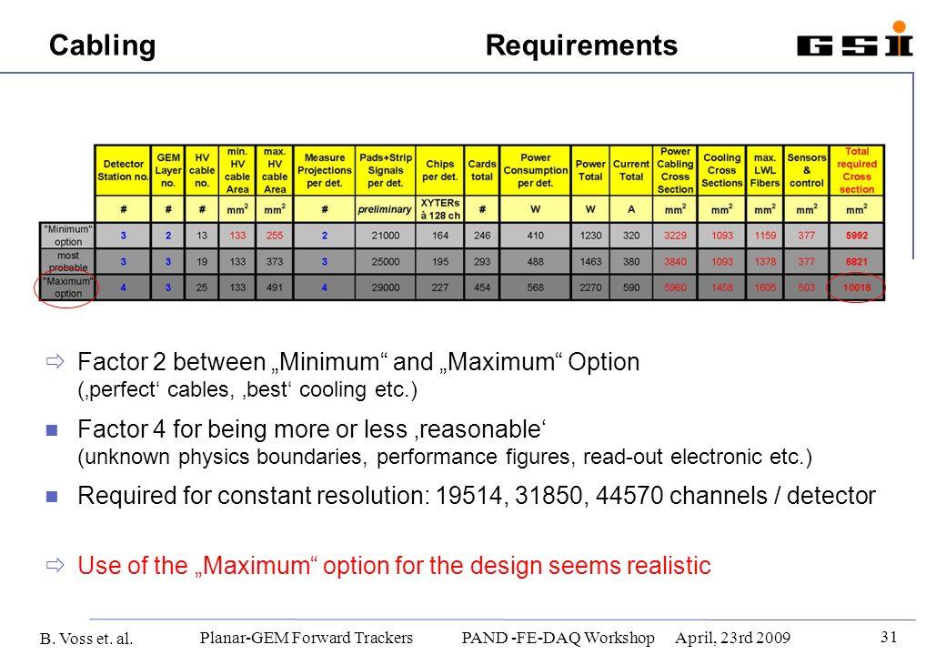 B. Voss et. al. 31 Planar-GEM Forward Trackers PAND -FE-DAQ WorkshopApril, 23rd 2009 CablingRequirements Factor 2 between Minimum and Maximum Option (