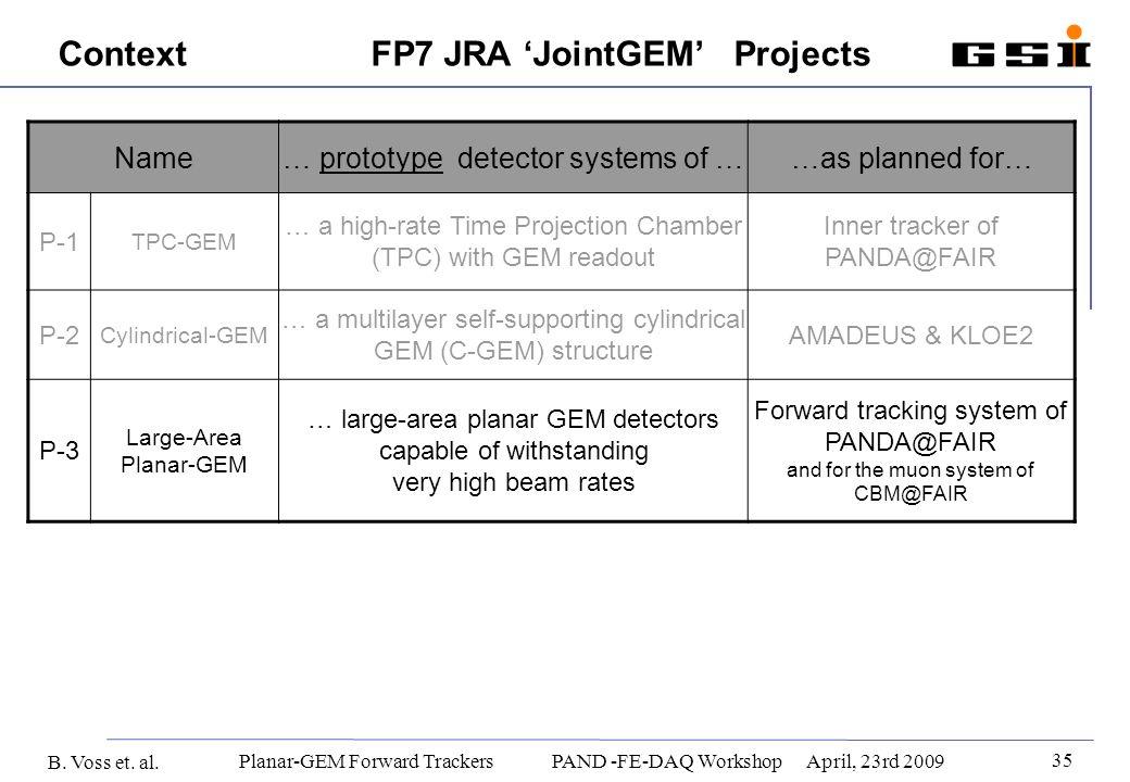 B. Voss et. al. 35 Planar-GEM Forward Trackers PAND -FE-DAQ WorkshopApril, 23rd 2009 ContextFP7 JRA JointGEM Projects Name… prototype detector systems