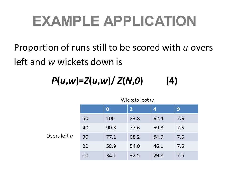EXAMPLE APPLICATION Proportion of runs still to be scored with u overs left and w wickets down is P(u,w)=Z(u,w)/ Z(N,0)(4) 0249 5010083.862.47.6 4090.
