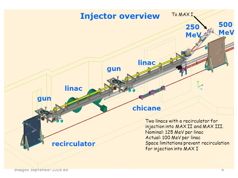 Glasgow September 2008 BS 4 linac gun chicane 250 MeV 500 MeV Injector overview recirculator Two linacs with a recirculator for injection into MAX II