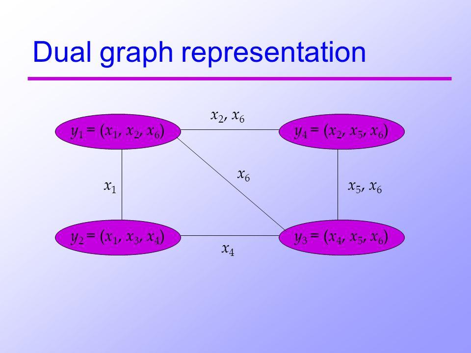 Dual graph representation y 1 = ( x 1, x 2, x 6 ) y 4 = ( x 2, x 5, x 6 ) y 2 = ( x 1, x 3, x 4 ) y 3 = ( x 4, x 5, x 6 ) x 2, x 6 x 5, x 6 x4x4 x6x6 x1x1