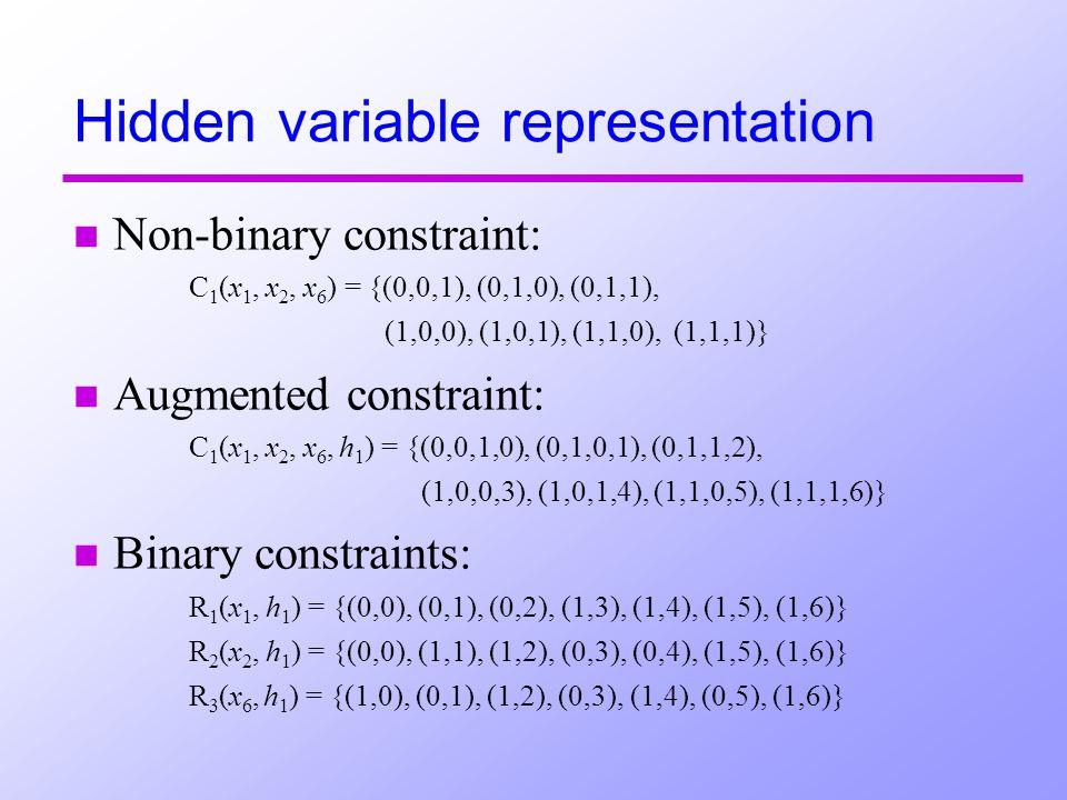 n Non-binary constraint: n Augmented constraint: n Binary constraints: Hidden variable representation C 1 (x 1, x 2, x 6 ) = {(0,0,1), (0,1,0), (0,1,1), (1,0,0), (1,0,1), (1,1,0), (1,1,1)} C 1 (x 1, x 2, x 6, h 1 ) = {(0,0,1,0), (0,1,0,1), (0,1,1,2), (1,0,0,3), (1,0,1,4), (1,1,0,5), (1,1,1,6)} R 1 (x 1, h 1 ) = {(0,0), (0,1), (0,2), (1,3), (1,4), (1,5), (1,6)} R 2 (x 2, h 1 ) = {(0,0), (1,1), (1,2), (0,3), (0,4), (1,5), (1,6)} R 3 (x 6, h 1 ) = {(1,0), (0,1), (1,2), (0,3), (1,4), (0,5), (1,6)}