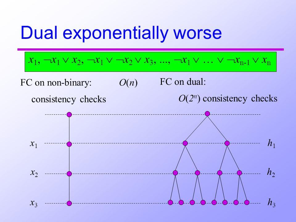 x1 x1 x2x2 x3 x3 h1 h1 h2h2 h3 h3 Dual exponentially worse FC on non-binary: O(n) consistency checks FC on dual: O(2 n ) consistency checks x 1, x 1 x 2, x 1 x 2 x 3,..., x 1 … x n-1 x n
