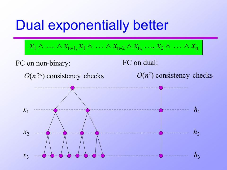x1 x1 x2x2 x3 x3 h1 h1 h2h2 h3 h3 Dual exponentially better FC on non-binary: O(n2 n ) consistency checks FC on dual: O(n 2 ) consistency checks x 1 … x n-1, x 1 … x n-2 x n, …, x 2 … x n