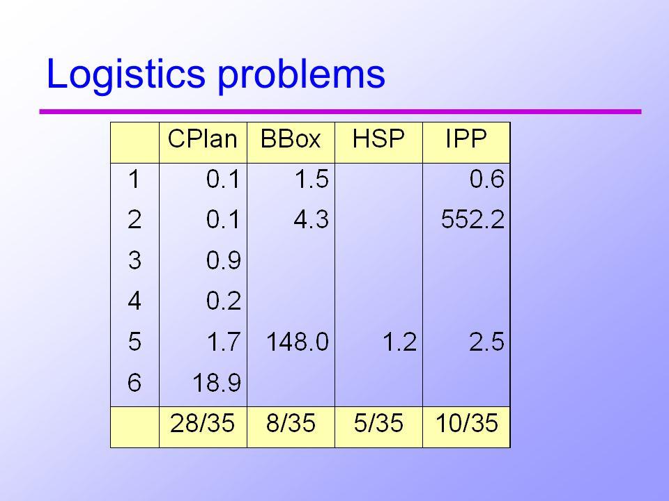 Logistics problems