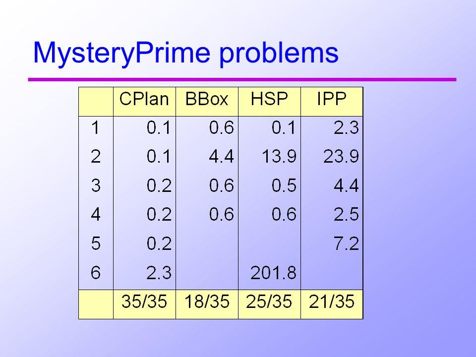 MysteryPrime problems