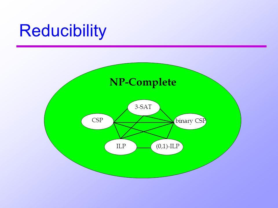 Reducibility NP-Complete 3-SAT ILP CSP binary CSP (0,1)-ILP
