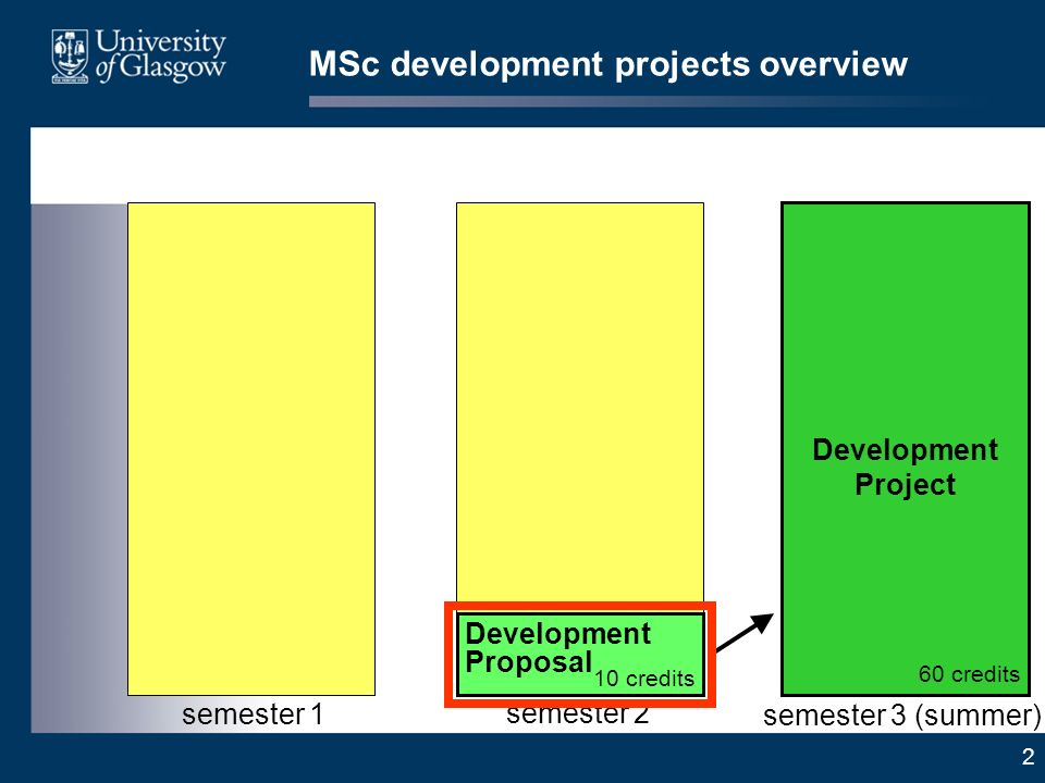 2 MSc development projects overview semester 3 (summer) Development Project 60 credits Development Proposal 10 credits semester 2 semester 1
