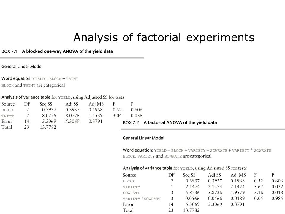 Analysis of factorial experiments