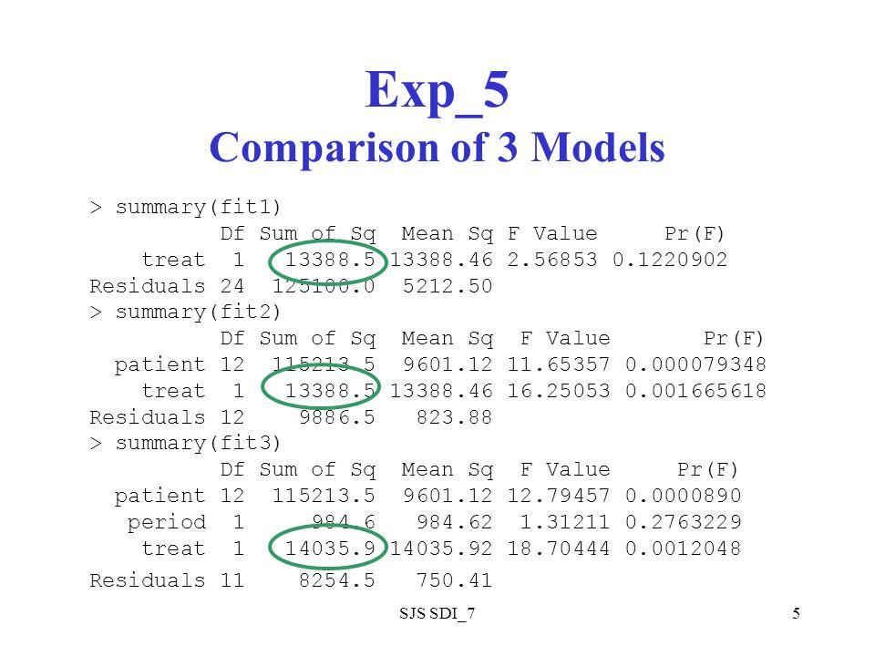SJS SDI_75 Exp_5 Comparison of 3 Models > summary(fit1) Df Sum of Sq Mean Sq F Value Pr(F) treat 1 13388.5 13388.46 2.56853 0.1220902 Residuals 24 125100.0 5212.50 > summary(fit2) Df Sum of Sq Mean Sq F Value Pr(F) patient 12 115213.5 9601.12 11.65357 0.000079348 treat 1 13388.5 13388.46 16.25053 0.001665618 Residuals 12 9886.5 823.88 > summary(fit3) Df Sum of Sq Mean Sq F Value Pr(F) patient 12 115213.5 9601.12 12.79457 0.0000890 period 1 984.6 984.62 1.31211 0.2763229 treat 1 14035.9 14035.92 18.70444 0.0012048 Residuals 11 8254.5 750.41