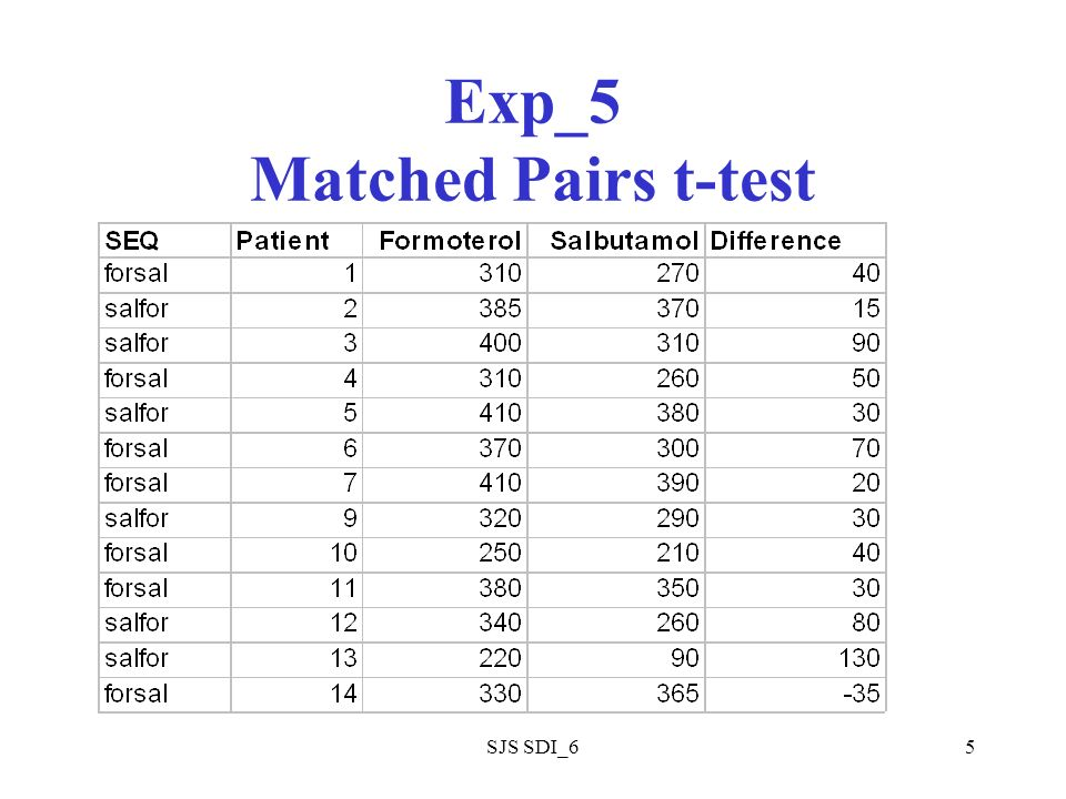SJS SDI_65 Exp_5 Matched Pairs t-test