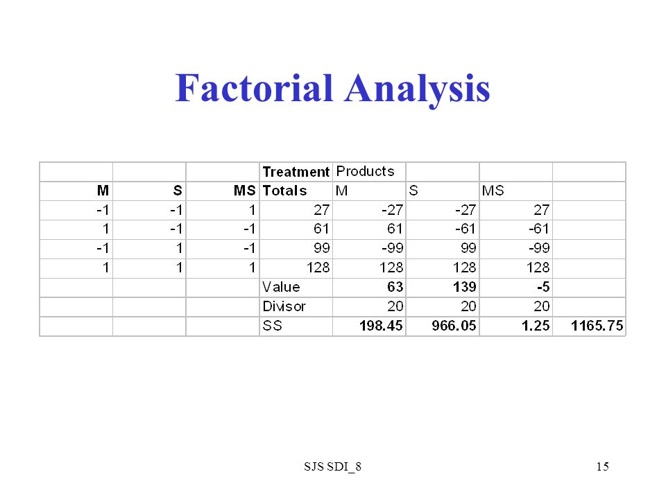 SJS SDI_815 Factorial Analysis