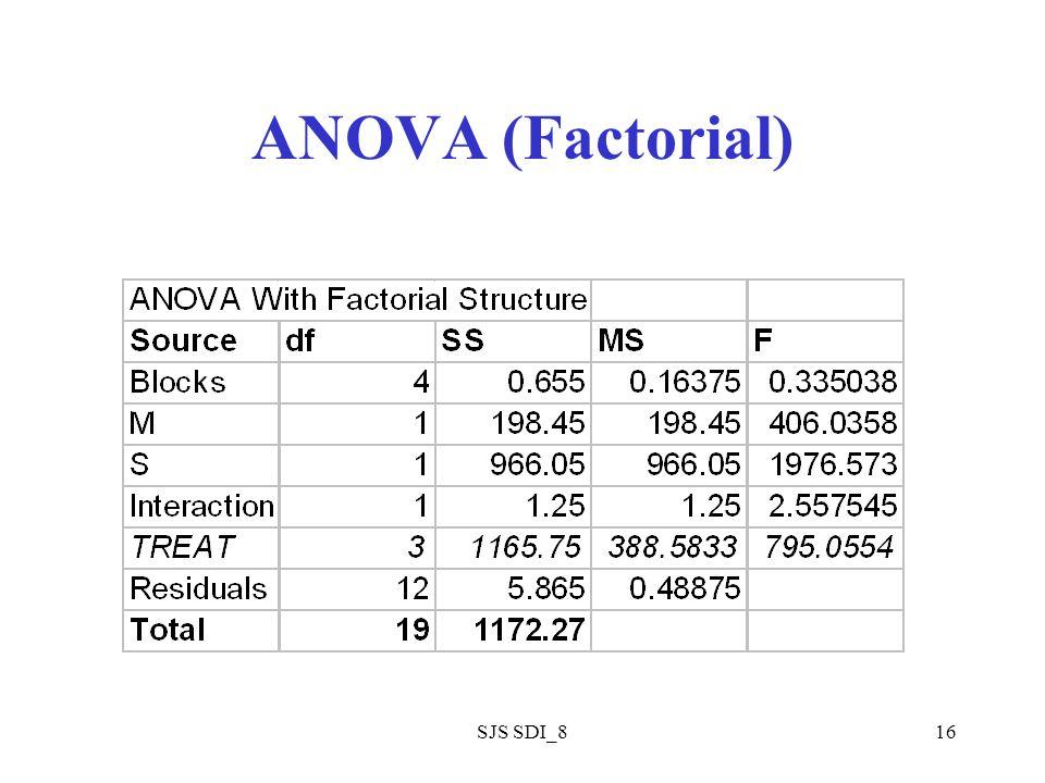SJS SDI_816 ANOVA (Factorial)