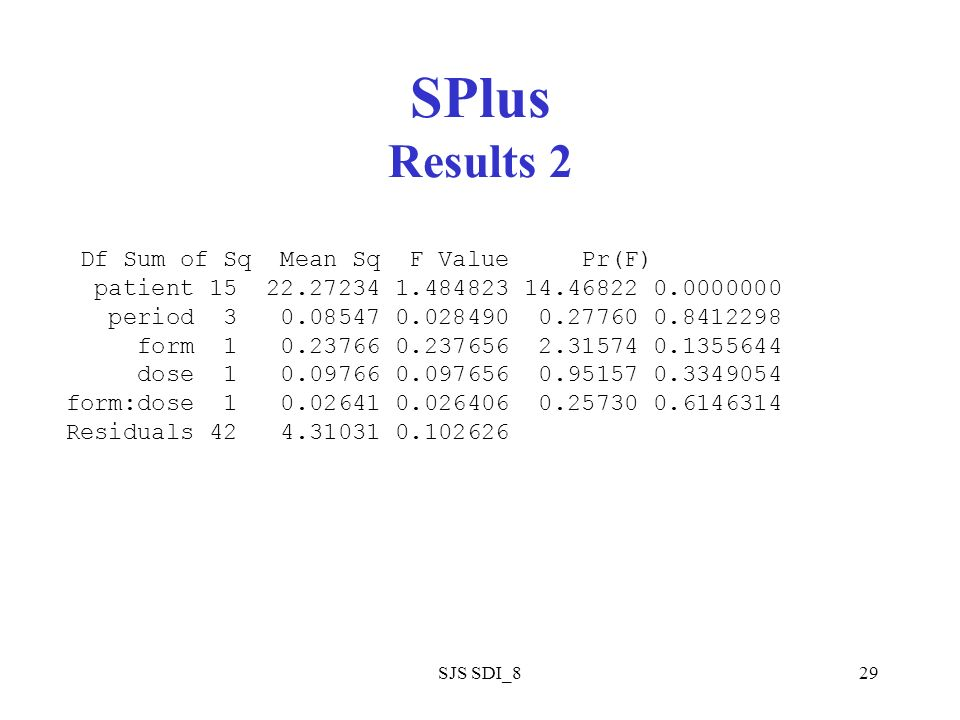 SJS SDI_829 SPlus Results 2 Df Sum of Sq Mean Sq F Value Pr(F) patient 15 22.27234 1.484823 14.46822 0.0000000 period 3 0.08547 0.028490 0.27760 0.841