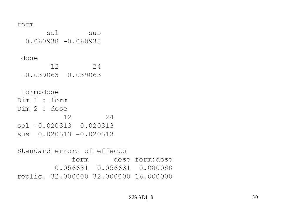 SJS SDI_830 form sol sus 0.060938 -0.060938 dose 12 24 -0.039063 0.039063 form:dose Dim 1 : form Dim 2 : dose 12 24 sol -0.020313 0.020313 sus 0.020313 -0.020313 Standard errors of effects form dose form:dose 0.056631 0.056631 0.080088 replic.