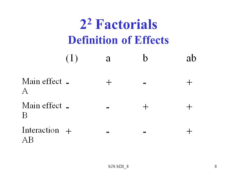 SJS SDI_88 2 2 Factorials Definition of Effects