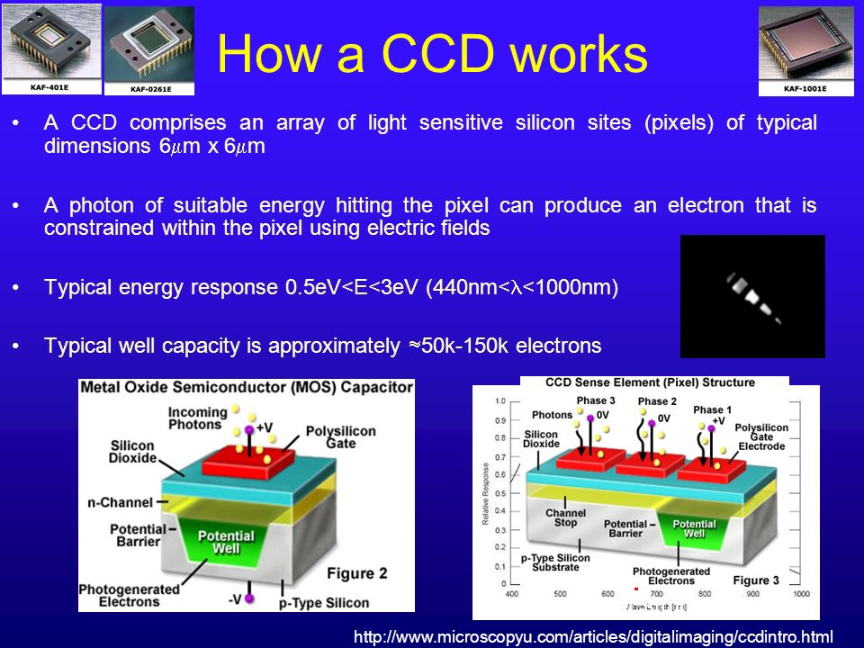 How a CCD works A CCD comprises an array of light sensitive silicon sites (pixels) of typical dimensions 6 m x 6 m A photon of suitable energy hitting